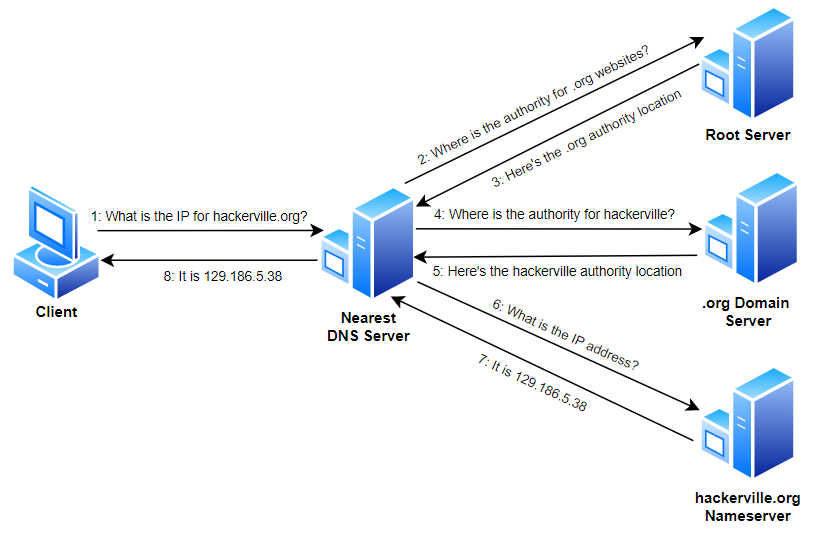 Graphic showing how DNS domain name resolution works