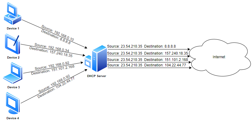 Diagram showing a DHCP server in action